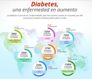 diabetesmndo