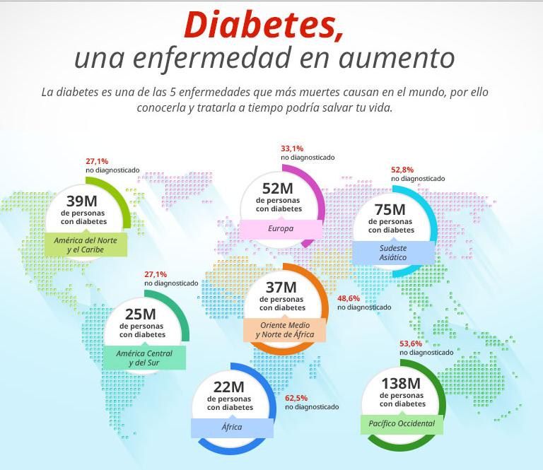 Diabetes, ¿cómo prevenirla?