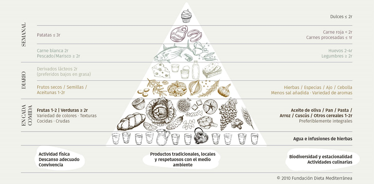 Mediterranean Diet and Health Agency (ASDM): scientific